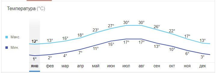 Средняя температура воздуха в Черногории в январе.