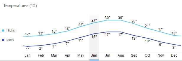температура воздуха в Черногории в Июне