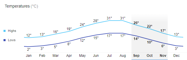температура воздуха в Черногории осень 2019